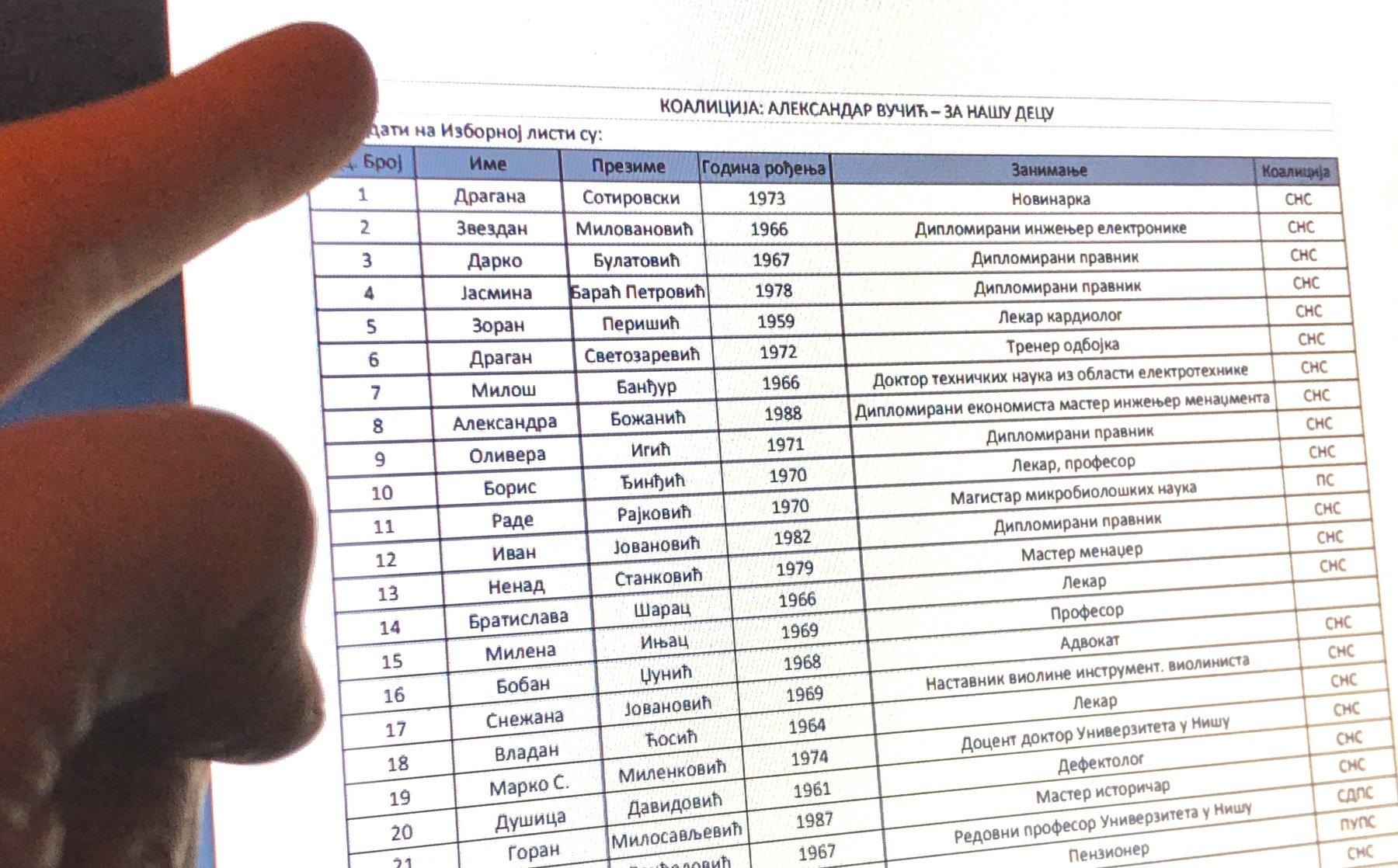 СНС листа, фото: Редакција